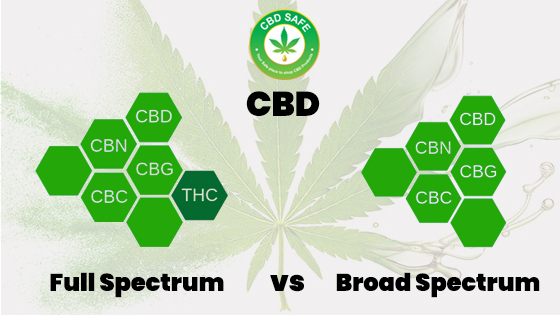 CBD: Full Spectrum vs. Broad Spectrum